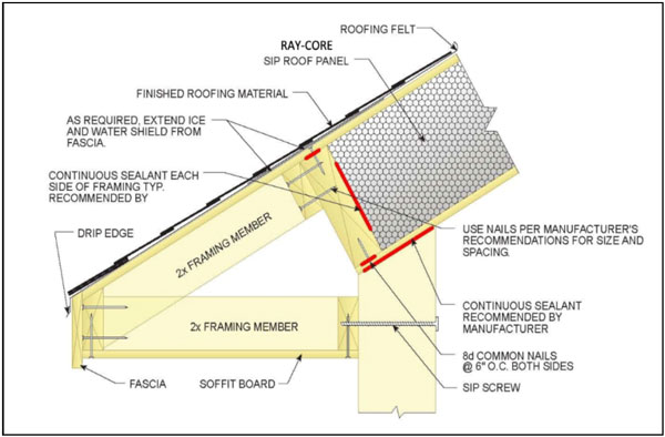 "Extending Roof Overhangs or ""Eves"" with RAYCORE Insulated Roof Panels"