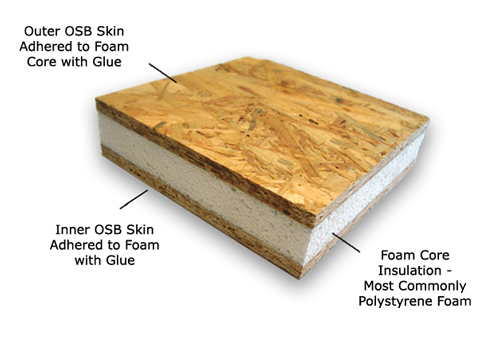 What Are Sandwich Panel SIPs?