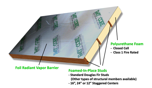 Insulated Roof And Wall Panels Roof Insulation Ray Core Sips